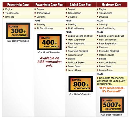 compare car insurance compare auto extended warranty plans. Black Bedroom Furniture Sets. Home Design Ideas